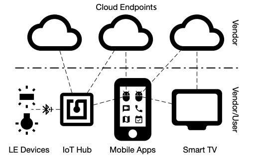 Cloud endpoints