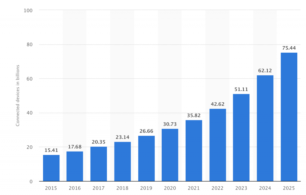 Connected devices in billions 2015-2025
